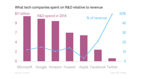 What Tech Companies Spent On R D Relative To Revenue R D Spend In 2014 Of Revenue Chartbuilder