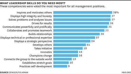 ¿Qué habilidades de liderazgo se están demandando en las empresas?