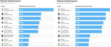 Ipad Air 2 Geekbench 1