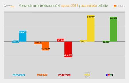 Ganancia Neta Telefonia Movil Agosto 2019 Y Acumulado Del Ano