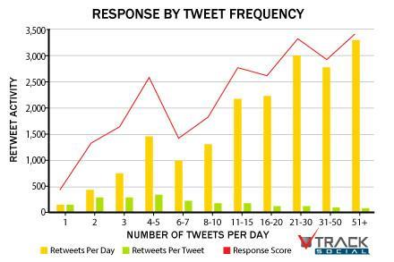 Charts Tweet102212skb2 2