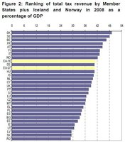 La carga fiscal de los países Europeos