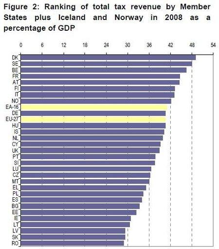 eurostat-tax-2008.JPG