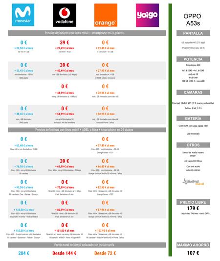 Comparativa Precios Oppo A53s A Plazos Con Movistar Vodafone Orange