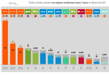 Tarifas Moviles Contrato Con Mejores Condiciones Hasta 7 Euros En Febrero De 2021