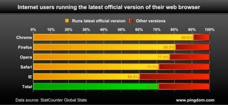 """Un estudio dice que el 71% de los usuarios están """"a la última"""" con sus navegadores"""