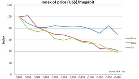 El precio de la banda ancha cae un 50 % en todo el mundo mientras que en España se mantiene