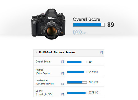 ¿La Nikon Df es lo que parece? Rendimiento excepcional a baja luminosidad. Analizamos los datos de DxOMark