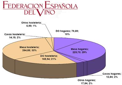En España se han dejado de beber 788 millones de litros de vino