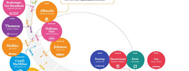Las 25 familias más ricas del mundo, expuestas en un sencillo gráfico