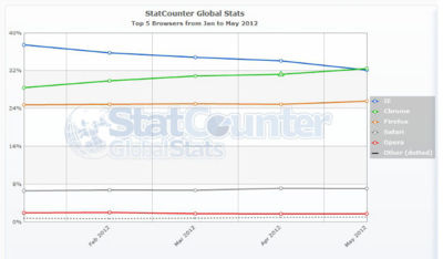 Mercado de navegadores, Chrome es el rey. ¡Gloria victis!