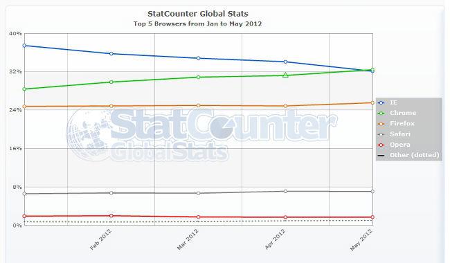 StatCounter browser ww mensual enero-mayo 2012