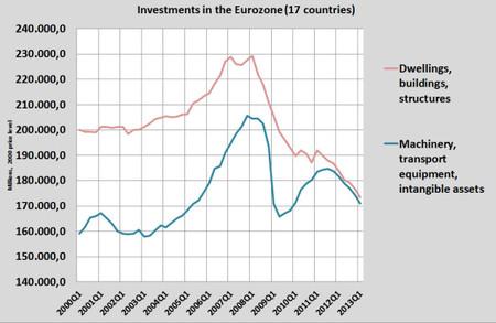 Inversión en la Eurozona