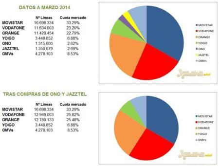 Número de líneas móviles a Marzo 2014
