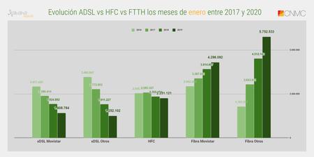 Evolucion Adsl Vs Hfc Vs Ftth Los Meses De Enero Entre 2017 Y 2020