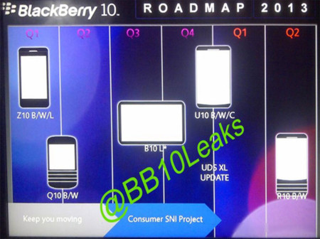 BlackBerry 10 roadmap