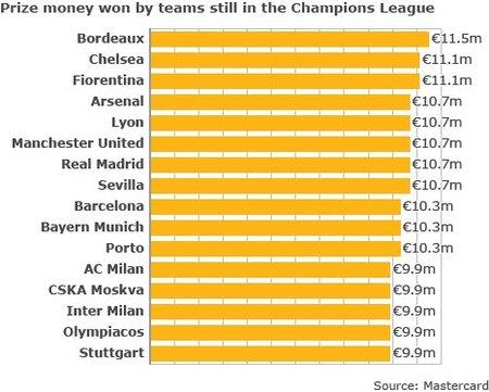 La Champions genera mucho dinero para los que participan