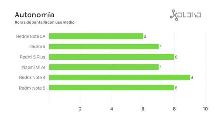 Autonomia Comparativa Xiaomi