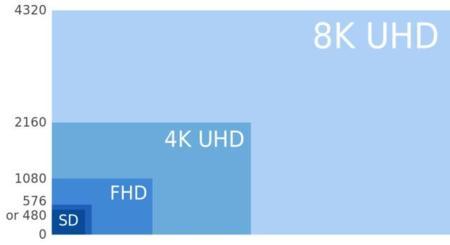 8k Uhdtv Vs 4k Etc 640x348