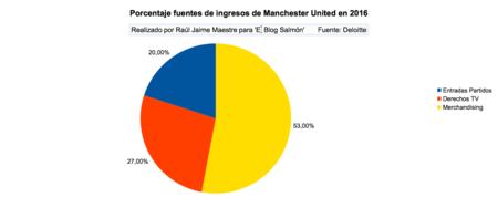 Porcentaje Fuentes Ingresos Manchester