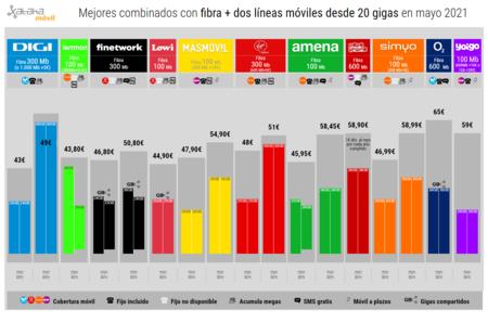 Mejores Combinados Con Fibra Dos Lineas Moviles Desde 20 Gigas En Mayo 2021
