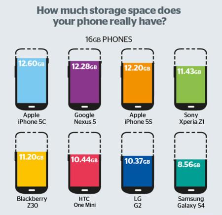 Capacidad smartphones