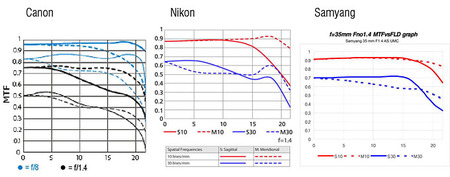 Aprende a evaluar un objetivo: Te contamos cómo funcionan las curvas MTF