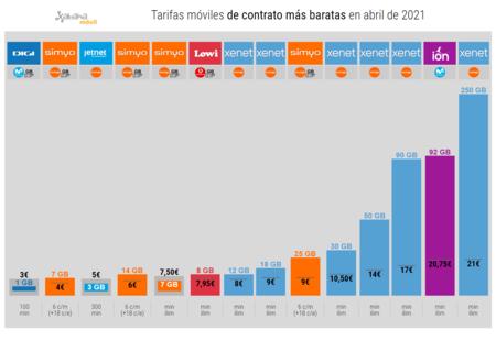 Tarifas Moviles De Contrato Mas Baratas En Abril De 2021