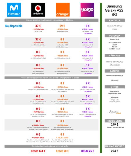 Comparativa De Precios Samsung Galay A22 5g A Plazos Con Tarifas De Vodafone Orange Y Yoigo