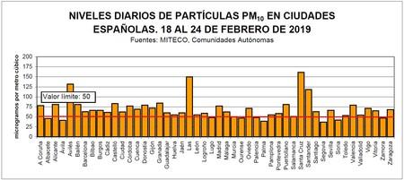 Grafico Particulas Pm10 Febrero 2019