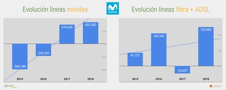 Evolucion Acumulado Anual De Lineas Movistar 2018 2
