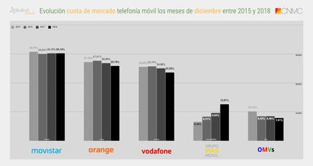 Evolucion Cuota De Mercado Telefonia Movil Los Meses De Diciembre Entre 2015 Y 2018