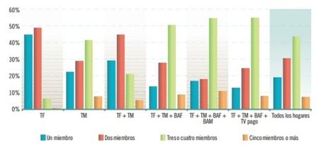 Servicios contratados según tamaño del hogar