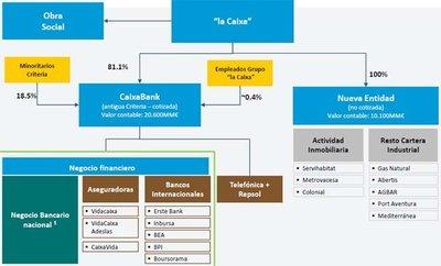 La Caixa mueve ficha en el proceso de bancarización