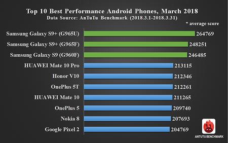 Ranking de móviles Android en Antutu, marzo de 2018