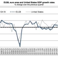 El PIB de la eurozona cierra 2015 con un crecimiento del 1,5%