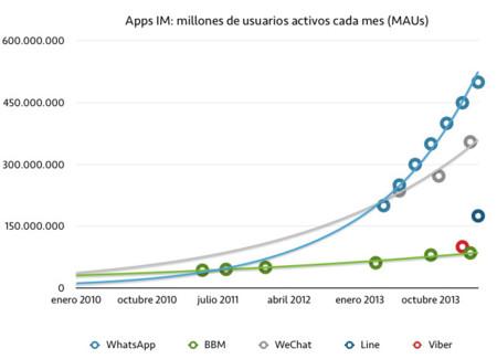 Si Line tiene 175 millones de usuarios activos, ¿cómo de grande es con respecto al resto de apps?