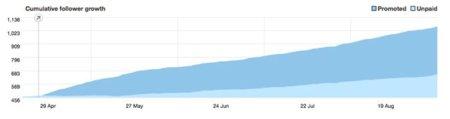 Twitter anuncia novedades en sus anuncios: más control sobre el tweet a promocionar y nuevas estadísticas