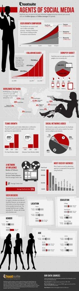 infografia-crecimiento-hootsuite.jpg