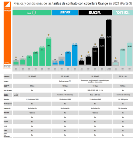 Precios Y Condiciones De Las Tarifas De Contrato Con Cobertura Orange En 2021 Parte 3