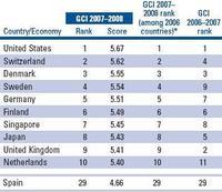 Los países más competitivos del 2007-2008