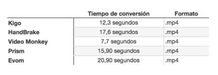 resumen-tiempos-conversion.png