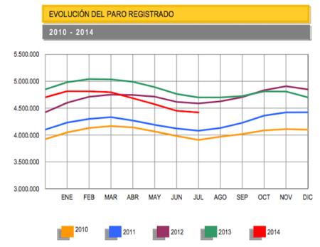 29.841 parados menos en julio sitúan el desempleo total en  4,42 millones de personas