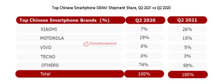 Xiaomi Domina Mercado Colombia 2021