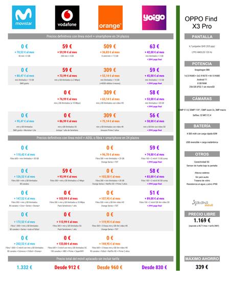 Comparativa Precios A Plazos Del Oppo Find X3 Pro Con Tarifas Movistar Orange Y Yoigo