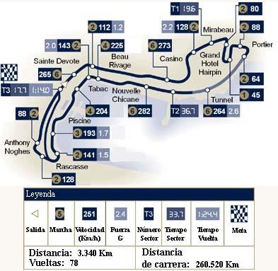 Análisis técnico del circuito de Mónaco