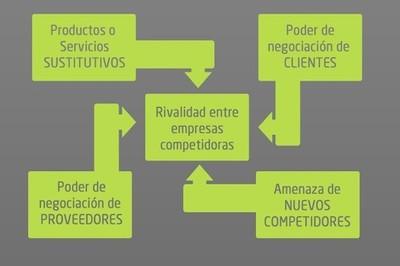 Modelo de las cinco fuerzas, conoce la competitividad de tu empresa