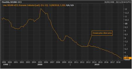 Desempleo Germany