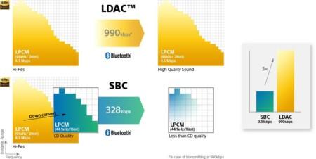 Sony Ldac