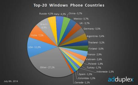 Estados Unidos domina el top 20 de países en Windows Phone seguido por varios mercados emergentes